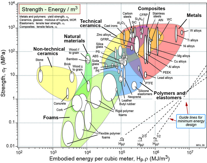 Eco - Strength Energy chart