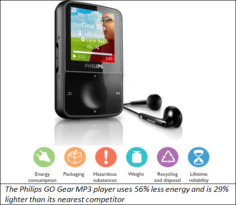 To increase sales Philips